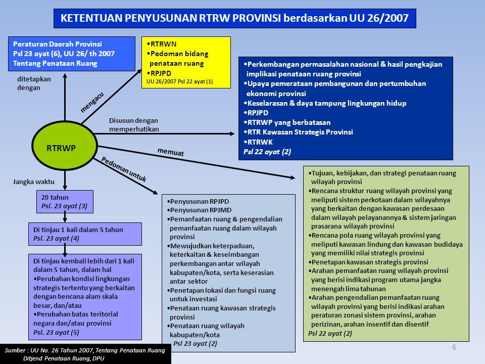 KETENTUAN PENYUSUNAN RTRW PROVINSI berdasarkan UU 26/2007 Peraturan Daerah Provinsi Psl 23 ayat (6), UU 26/ th 2007 Tentang Penataan Ruang •RTRWN •Ped