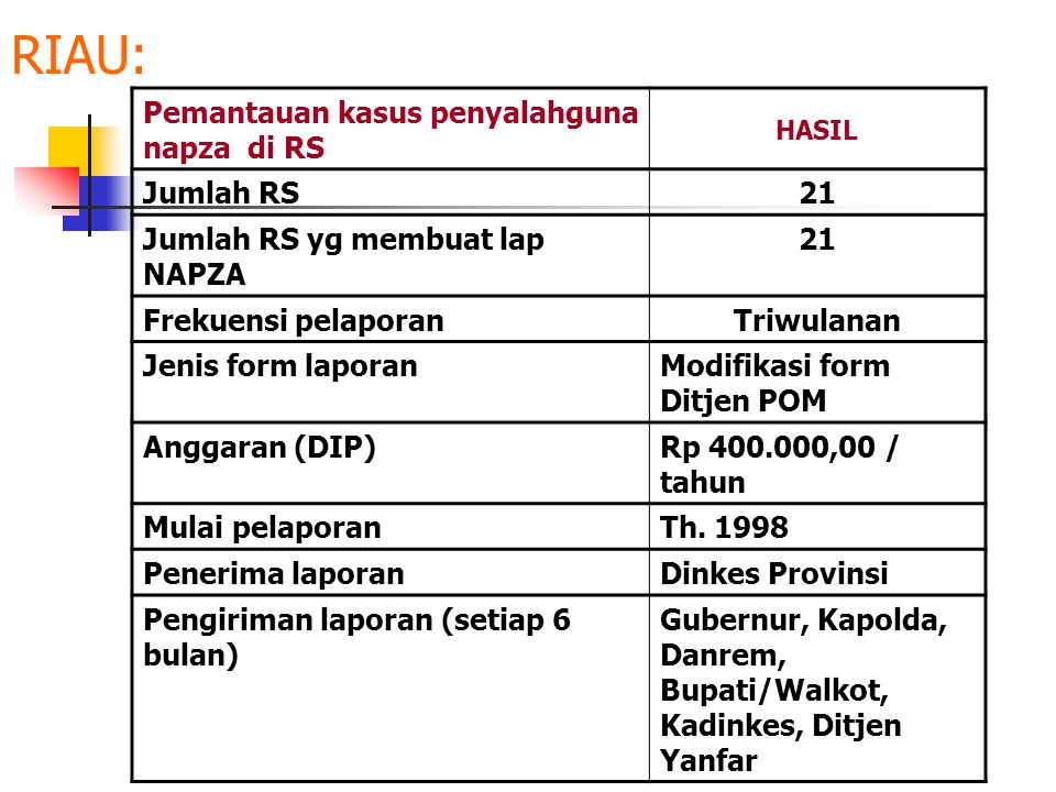 RIAU: Pemantauan kasus penyalahguna napza di RS HASIL Jumlah RS21 Jumlah RS yg membuat lap NAPZA 21 Frekuensi pelaporanTriwulanan Jenis form laporanMo