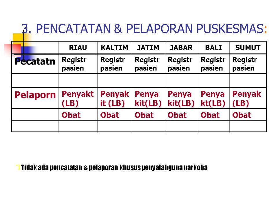 3. PENCATATAN & PELAPORAN PUSKESMAS: RIAUKALTIMJATIMJABARBALISUMUT Pecatatn Registr pasien Pelaporn Penyakt (LB) Penyak it (LB) Penya kt(LB) Penyak (L