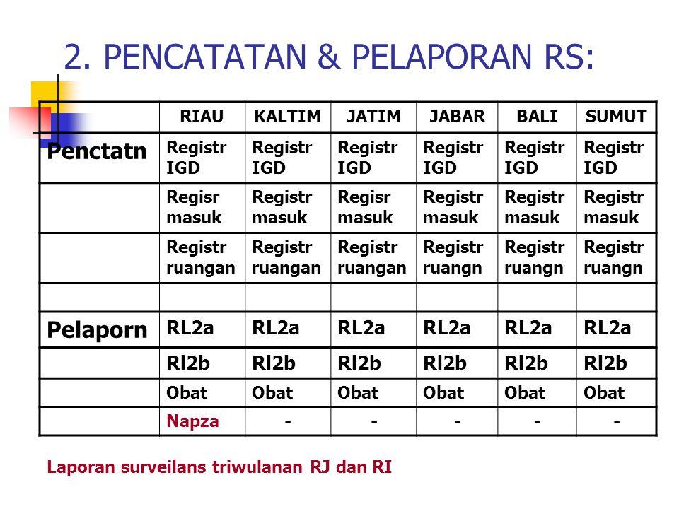 2. PENCATATAN & PELAPORAN RS: RIAUKALTIMJATIMJABARBALISUMUT Penctatn Registr IGD Regisr masuk Registr masuk Regisr masuk Registr masuk Registr ruangan