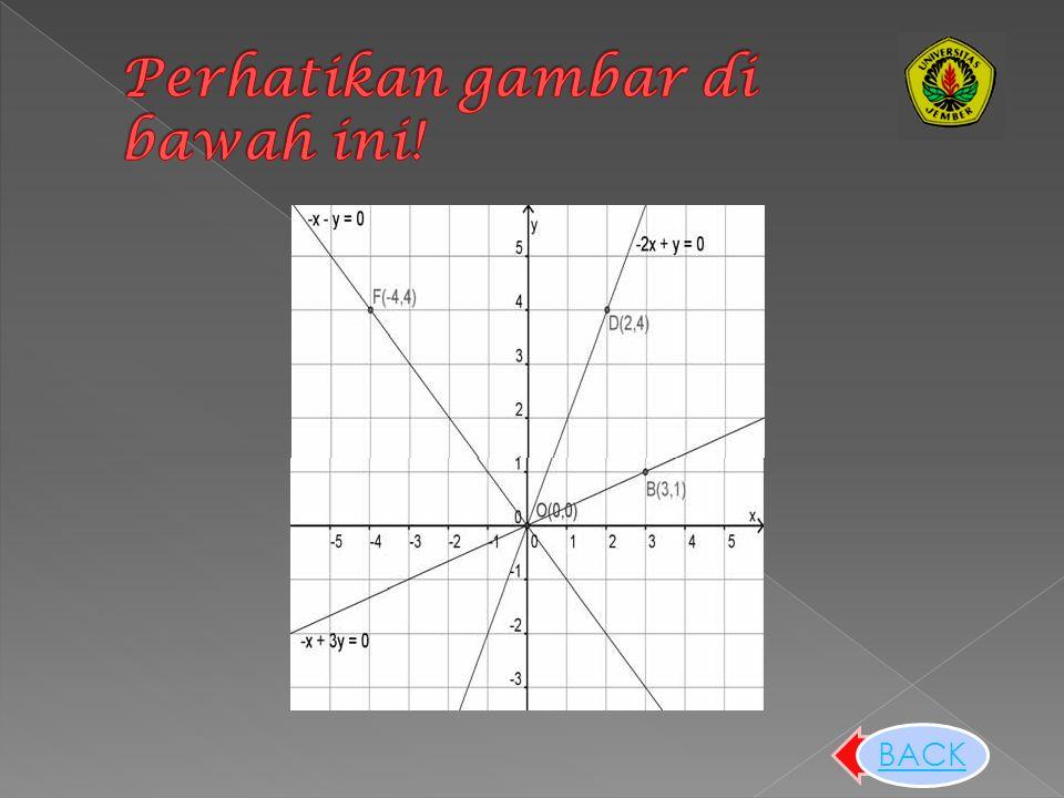 untuk menentukan persamaan garis yang sejajar dengan suatu garis yang telah diketahui dan melalui titik tertentu, maka dicari terlebih dahulu gradien garis tersebut.