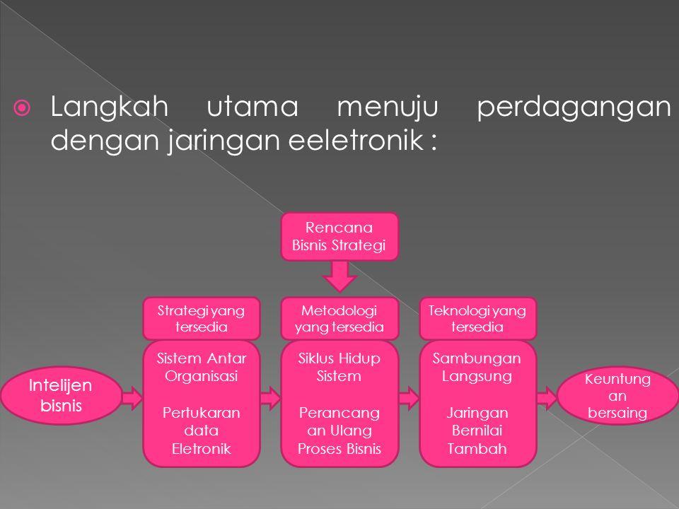  Langkah utama menuju perdagangan dengan jaringan eeletronik : Intelijen bisnis Sistem Antar Organisasi Pertukaran data Eletronik Siklus Hidup Sistem Perancang an Ulang Proses Bisnis Sambungan Langsung Jaringan Bernilai Tambah Keuntung an bersaing Strategi yang tersedia Teknologi yang tersedia Metodologi yang tersedia Rencana Bisnis Strategi
