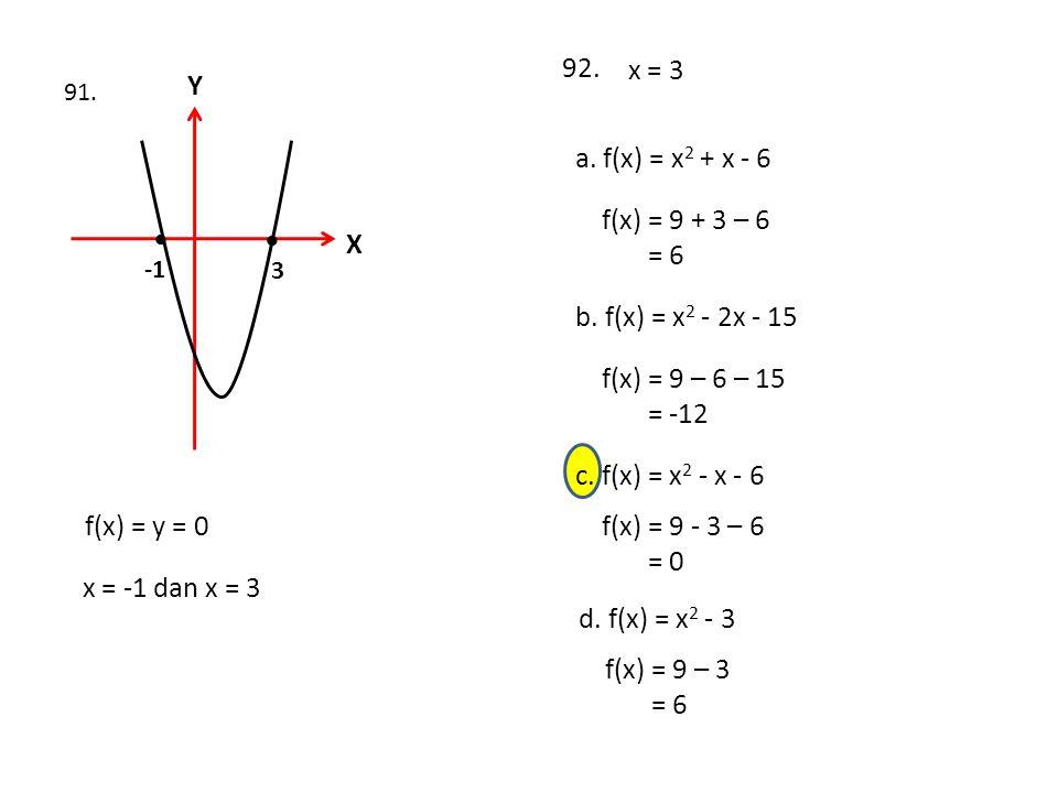 X Y   3 91. f(x) = y = 0 x = -1 dan x = 3 92. a. f(x) = x 2 + x - 6 f(x) = 9 + 3 – 6 = 6 x = 3 b. f(x) = x 2 - 2x - 15 f(x) = 9 – 6 – 15 = -12 c. f(