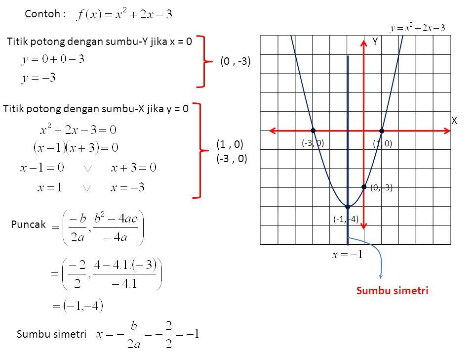 Contoh : Titik potong dengan sumbu-Y jika x = 0 (0, -3) Titik potong dengan sumbu-X jika y = 0 (1, 0) (-3, 0) Puncak Sumbu simetri X Y ● (0, -3) ● (1,
