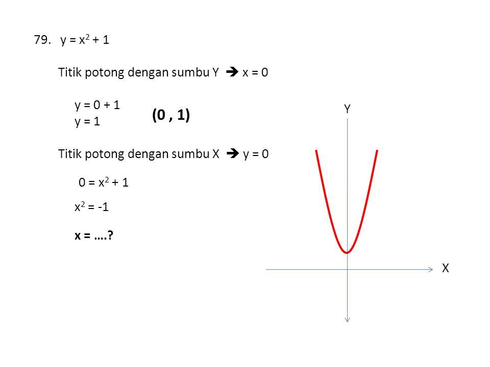 79. y = x 2 + 1 Titik potong dengan sumbu Y  x = 0 y = 0 + 1 y = 1 (0, 1) Titik potong dengan sumbu X  y = 0 0 = x 2 + 1 x 2 = -1 x = ….? X Y