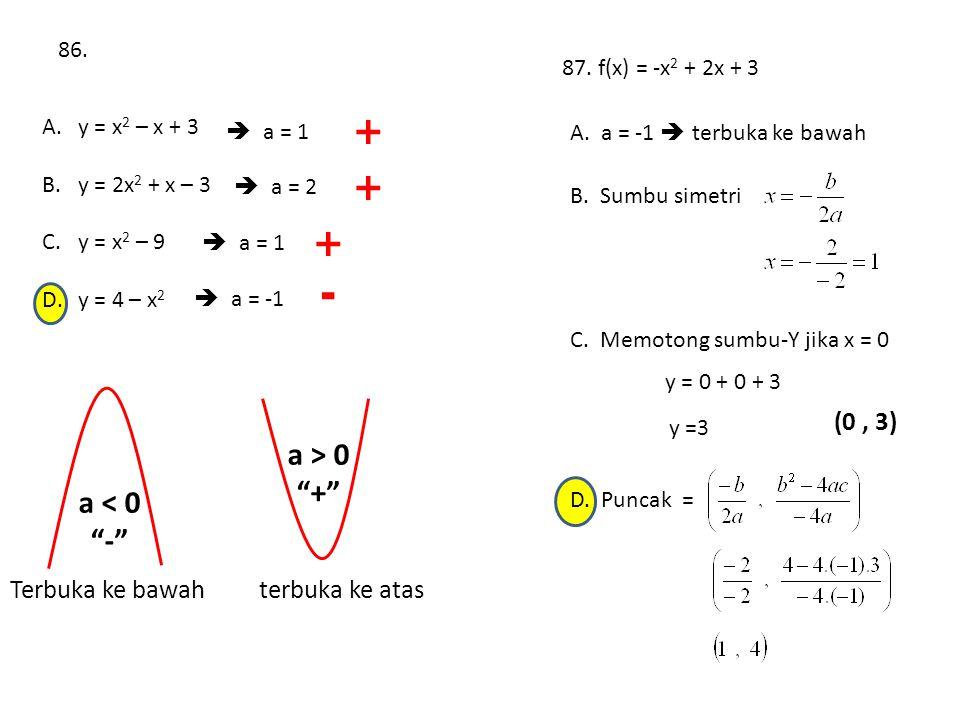 "86. A.y = x 2 – x + 3 B.y = 2x 2 + x – 3 C.y = x 2 – 9 D.y = 4 – x 2  a = 1  a = 2  a = 1  a = -1 + + + - a < 0 ""-"" a > 0 ""+"" 87. f(x) = -x 2 + 2x"