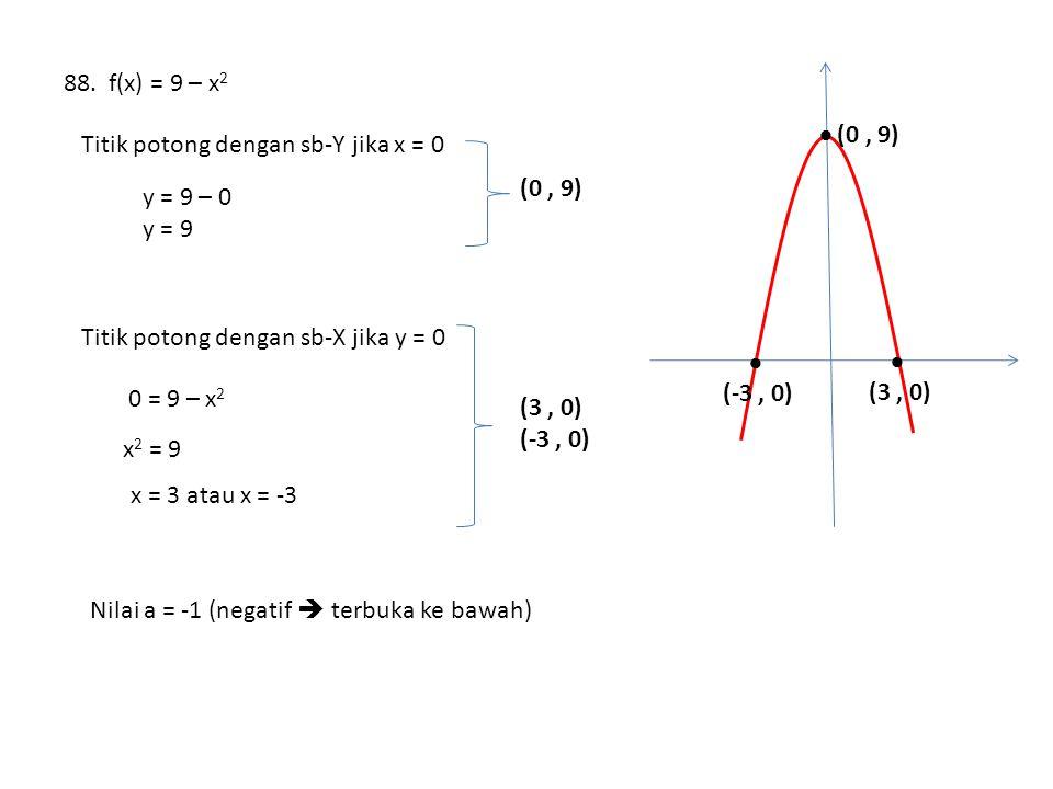 88. f(x) = 9 – x 2 Titik potong dengan sb-Y jika x = 0 y = 9 – 0 y = 9 (0, 9) Titik potong dengan sb-X jika y = 0 0 = 9 – x 2 x 2 = 9 x = 3 atau x = -
