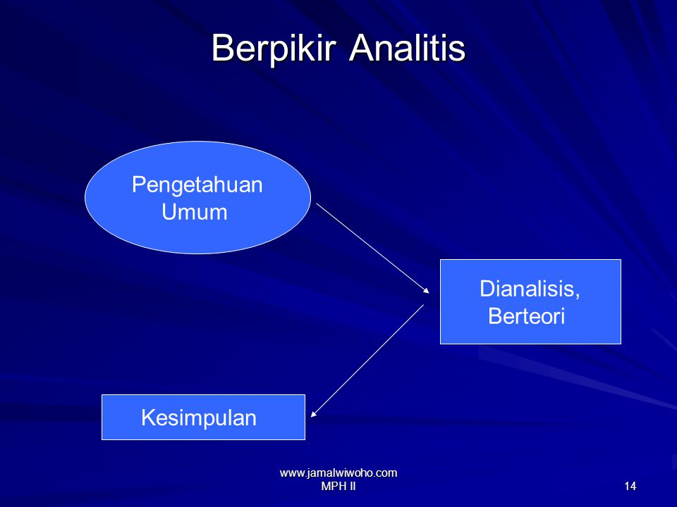 www.jamalwiwoho.com MPH II 13 Berpikir Analitis Dinamakan pula berpikir deduktif, krn orang membangun pola pikir dgn cara bertolak dari hal-hal yg bersifat umum (dari pengetahuan, teori, hukum2, dalil2), kemudian membentuk proposisi2 dlm silogisme.