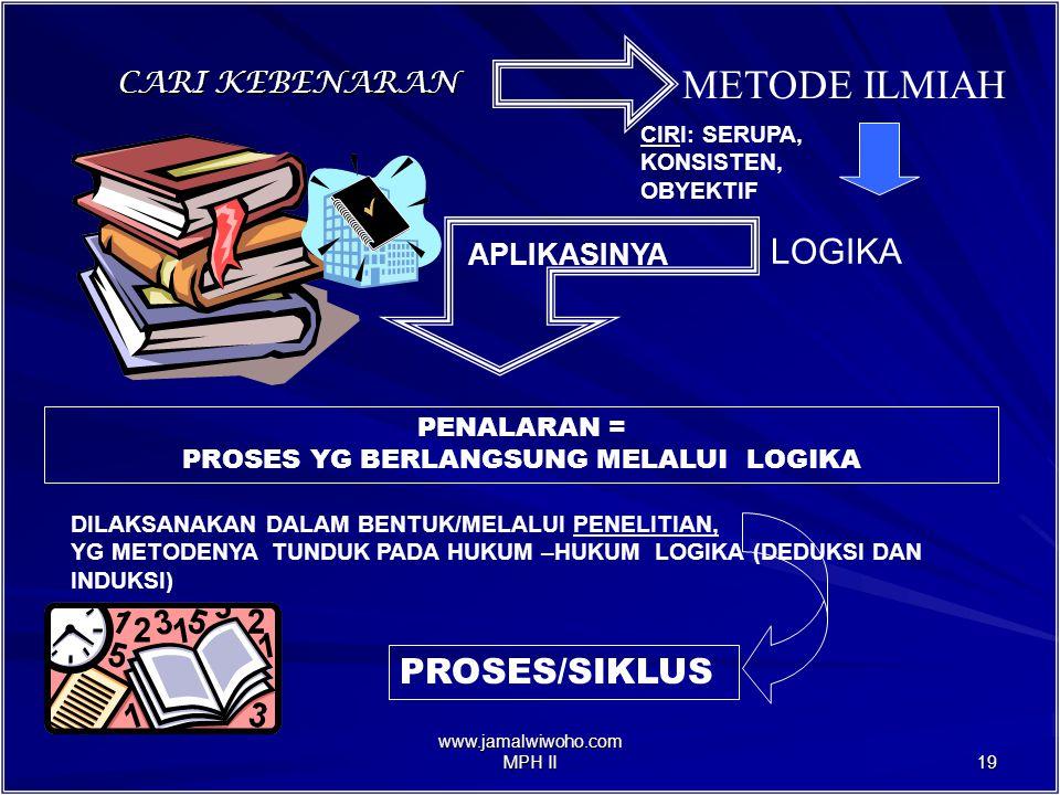 www.jamalwiwoho.com MPH II 18 MAN IS CURIOUS PEOPLE HASRAT INGIN TAHU (CARI KEBENARAN) NON ILMIAH ILMIAH = KEBETULAN = AKAL SEHAT (COMMON SENSE) = WAHYU = INTUISI = TRIAL AND ERROR = SPEKULASI = KEWIBAWAAN/OTORITAS LOGIKA PENALARAN RISET/PENELITIAN LANGKAH DASAR METODA METODOLOGI ?