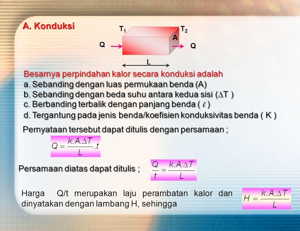 Q L T1T1 T2T2 A Pernyataan tersebut dapat ditulis dengan persamaan ; Besarnya perpindahan kalor secara konduksi adalah a.Sebanding dengan luas permukaan benda (A) b.Sebanding dengan beda suhu antara kedua sisi (  T ) c.Berbanding terbalik dengan panjang benda ( l ) d.Tergantung pada jenis benda/koefisien konduksivitas benda ( K ) Persamaan diatas dapat ditulis ; Harga Q/t merupakan laju perambatan kalor dan dinyatakan dengan lambang H, sehingga Q