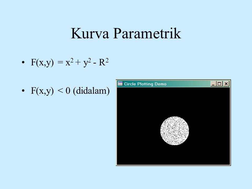 Kurva Parametrik •F(x,y) = x 2 + y 2 - R 2 •F(x,y) < 0 (didalam)