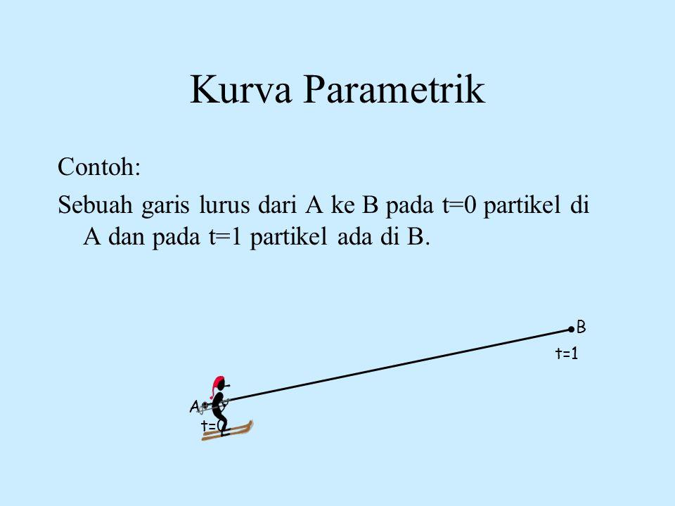 Kurva Parametrik Contoh: Sebuah garis lurus dari A ke B pada t=0 partikel di A dan pada t=1 partikel ada di B. A B t=1 t=0