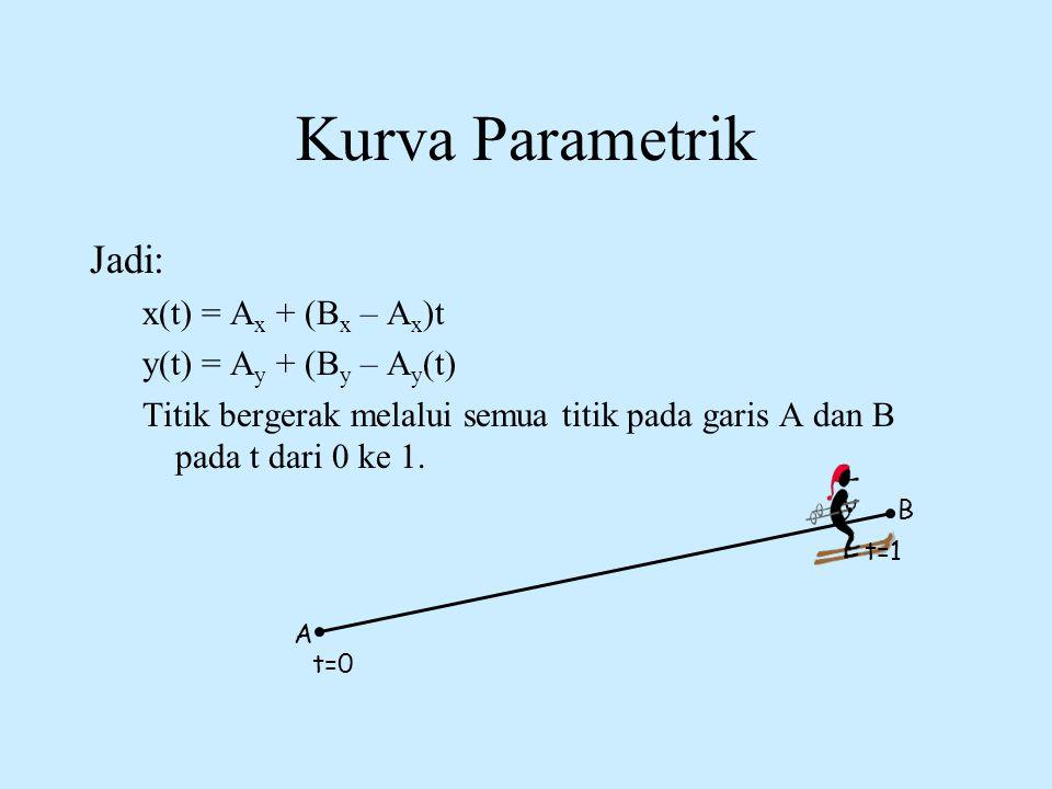 Kurva Parametrik Jadi: x(t) = A x + (B x – A x )t y(t) = A y + (B y – A y (t) Titik bergerak melalui semua titik pada garis A dan B pada t dari 0 ke 1
