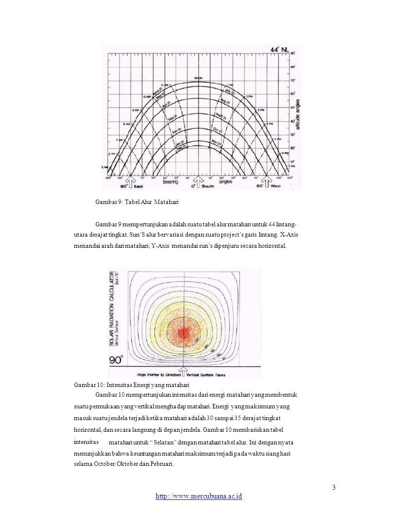 Gambar 9: Tabel Alur Matahari Gambar 9 mempertunjukan adalah suatu tabel alur matahari untuk 44 lintang- utara derajat tingkat.