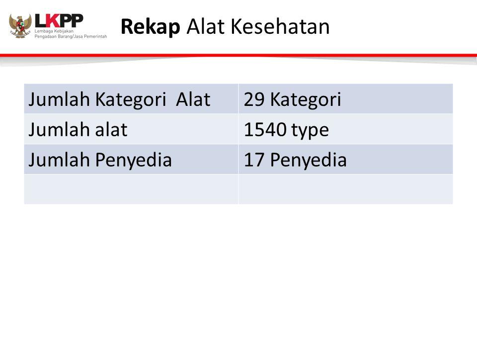 Rekap Alat Kesehatan Jumlah Kategori Alat29 Kategori Jumlah alat1540 type Jumlah Penyedia17 Penyedia
