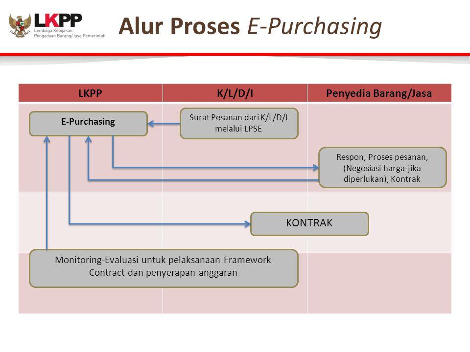 Alur Proses – E-Purchasing LKPPK/L/D/IPenyedia Barang/Jasa E-Purchasing Surat Pesanan dari K/L/D/I melalui LPSE Respon, Proses pesanan, (Negosiasi harga-jika diperlukan), Kontrak KONTRAK Monitoring-Evaluasi untuk pelaksanaan Framework Contract dan penyerapan anggaran Alur Proses E-Purchasing