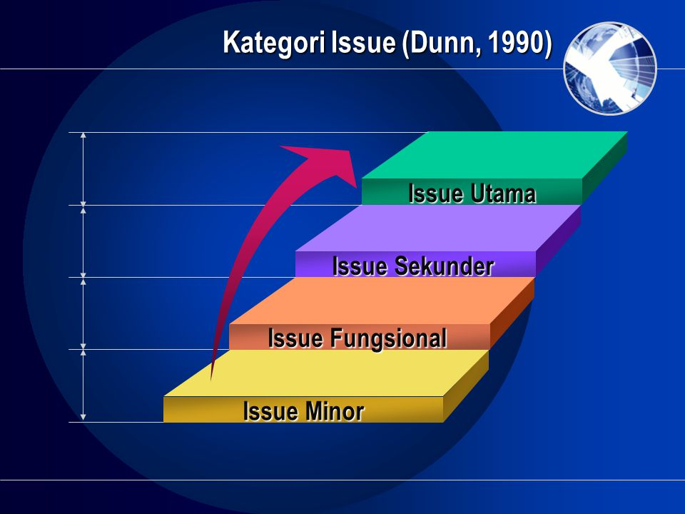 Kategori Issue (Dunn, 1990) Issue Utama Issue Sekunder Issue Fungsional Issue Minor