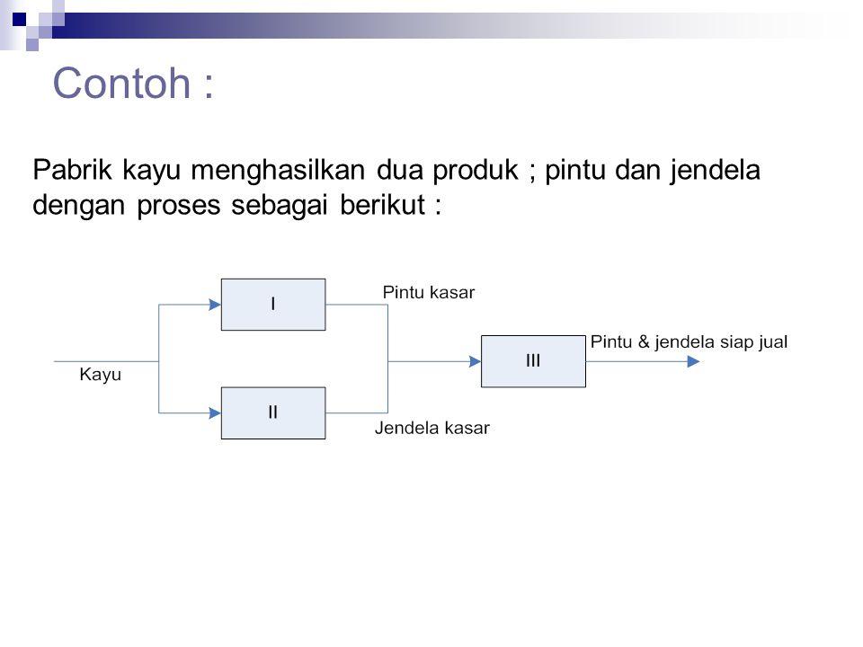 Penyelesian : 1. Dengan Metode Grafik