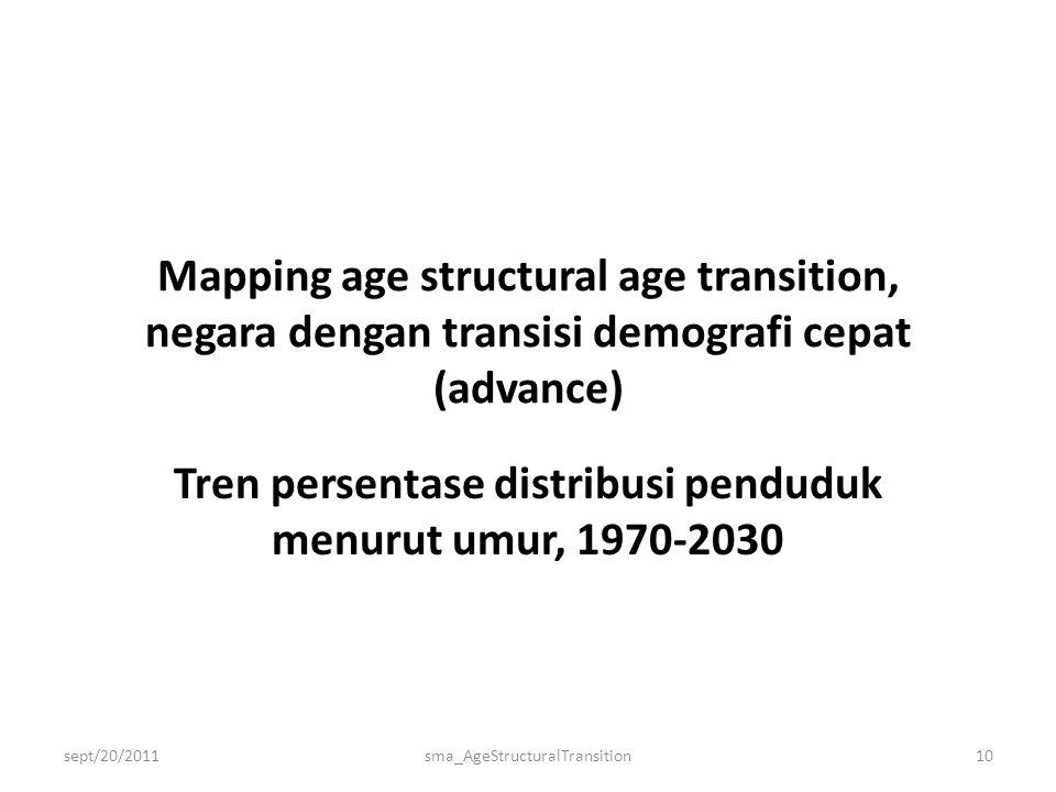 Mapping age structural age transition, negara dengan transisi demografi cepat (advance) Tren persentase distribusi penduduk menurut umur, 1970-2030 sept/20/2011sma_AgeStructuralTransition10