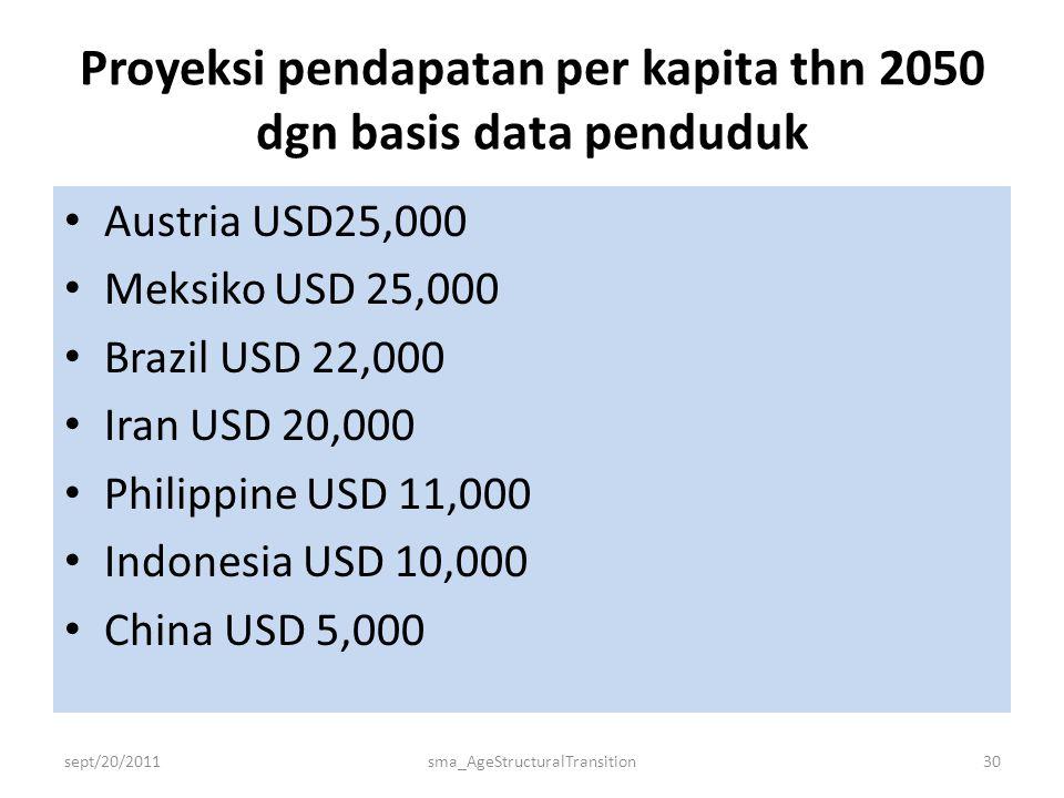 Proyeksi pendapatan per kapita thn 2050 dgn basis data penduduk • Austria USD25,000 • Meksiko USD 25,000 • Brazil USD 22,000 • Iran USD 20,000 • Philippine USD 11,000 • Indonesia USD 10,000 • China USD 5,000 sept/20/2011sma_AgeStructuralTransition30