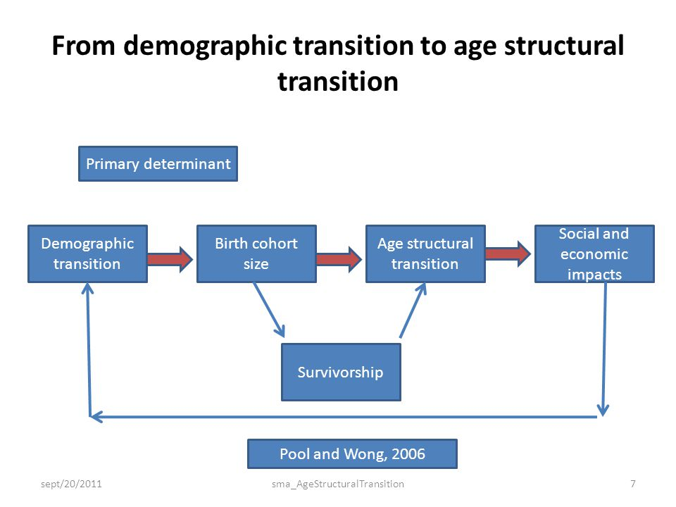 From demographic transition to age structural transition sept/20/2011sma_AgeStructuralTransition7 Primary determinant Demographic transition Birth coh