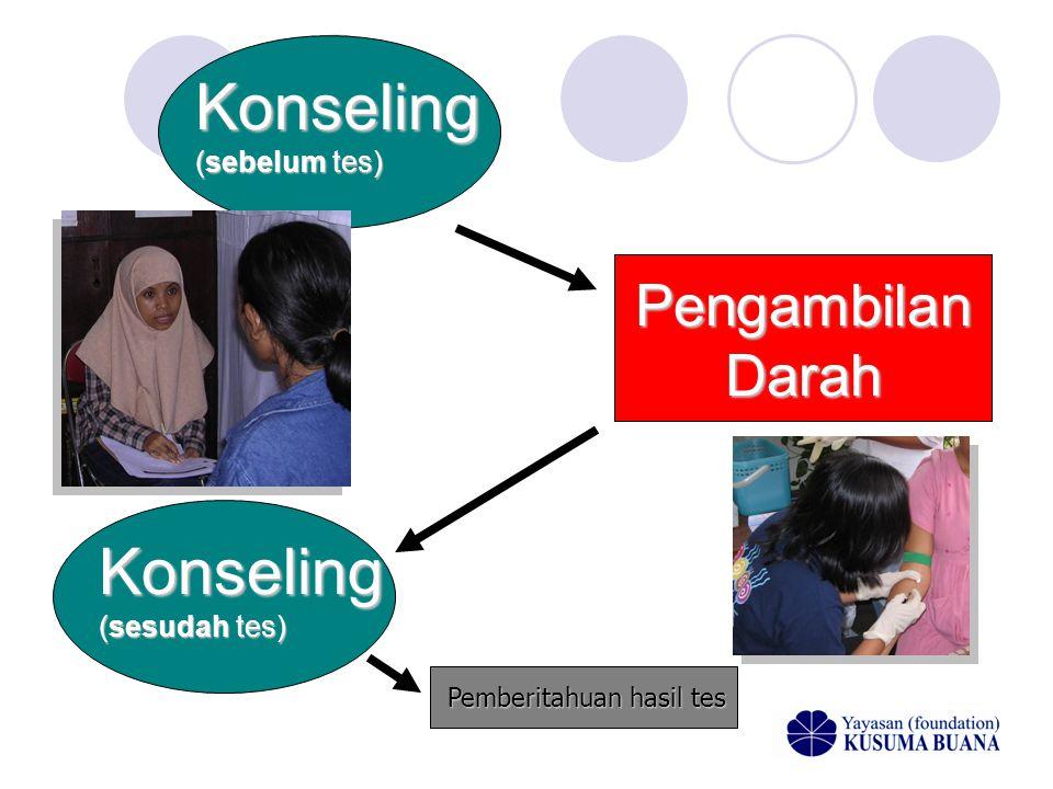 Konseling (sebelum tes) Pengambilan Darah Konseling (sesudah tes) Pemberitahuan hasil tes