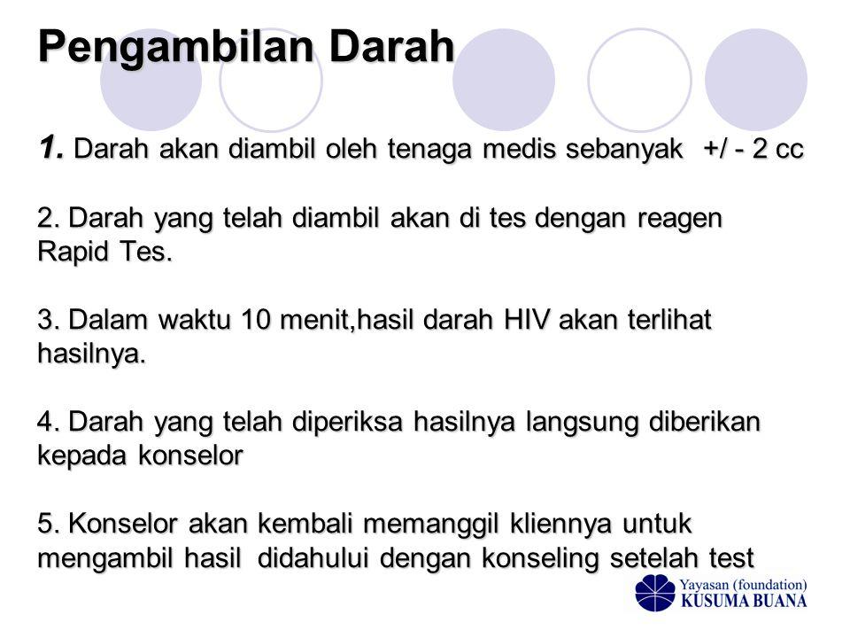 Konseling Post Test ( sesudah ) 1.Dilakukan oleh seorang konselor HIV/AIDS 2.