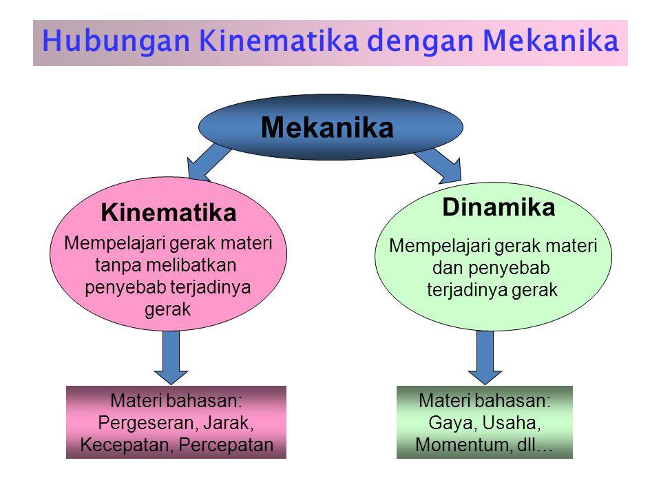 Hubungan Kinematika dengan Mekanika Mempelajari gerak materi tanpa melibatkan penyebab terjadinya gerak Kinematika Mempelajari gerak materi dan penyeb