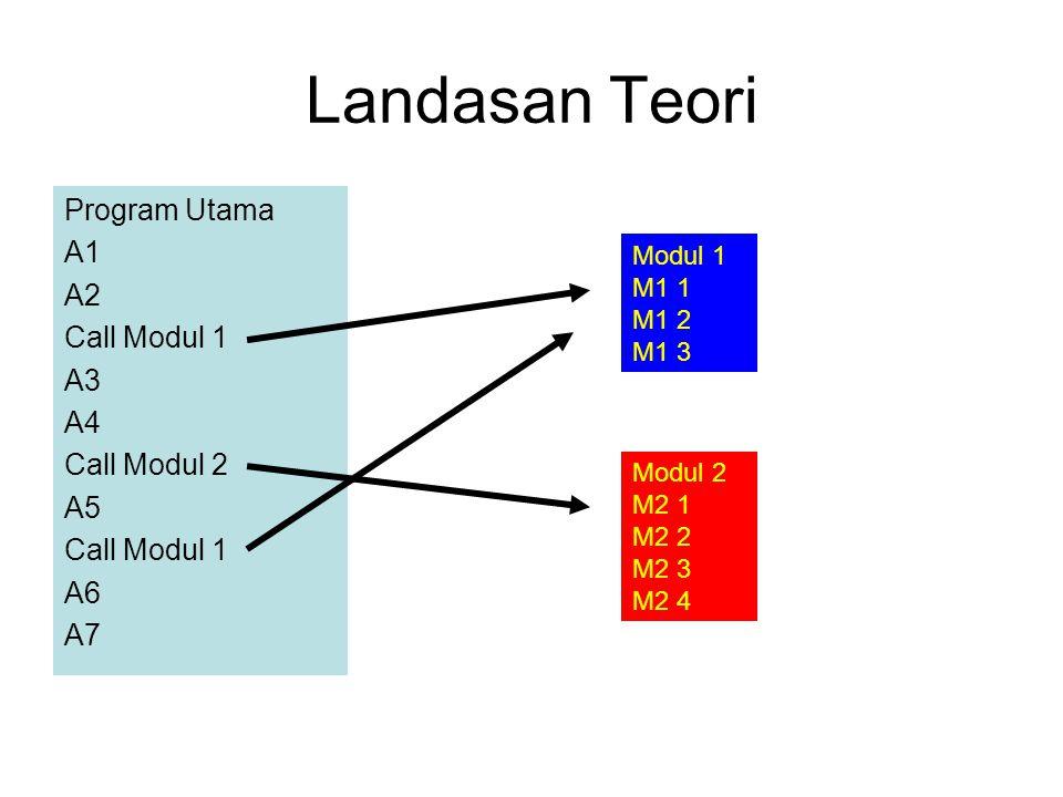 Landasan Teori Program Utama A1 A2 Call Modul 1 A3 A4 Call Modul 2 A5 Call Modul 1 A6 A7 Modul 1 M1 1 M1 2 M1 3 Modul 2 M2 1 M2 2 M2 3 M2 4