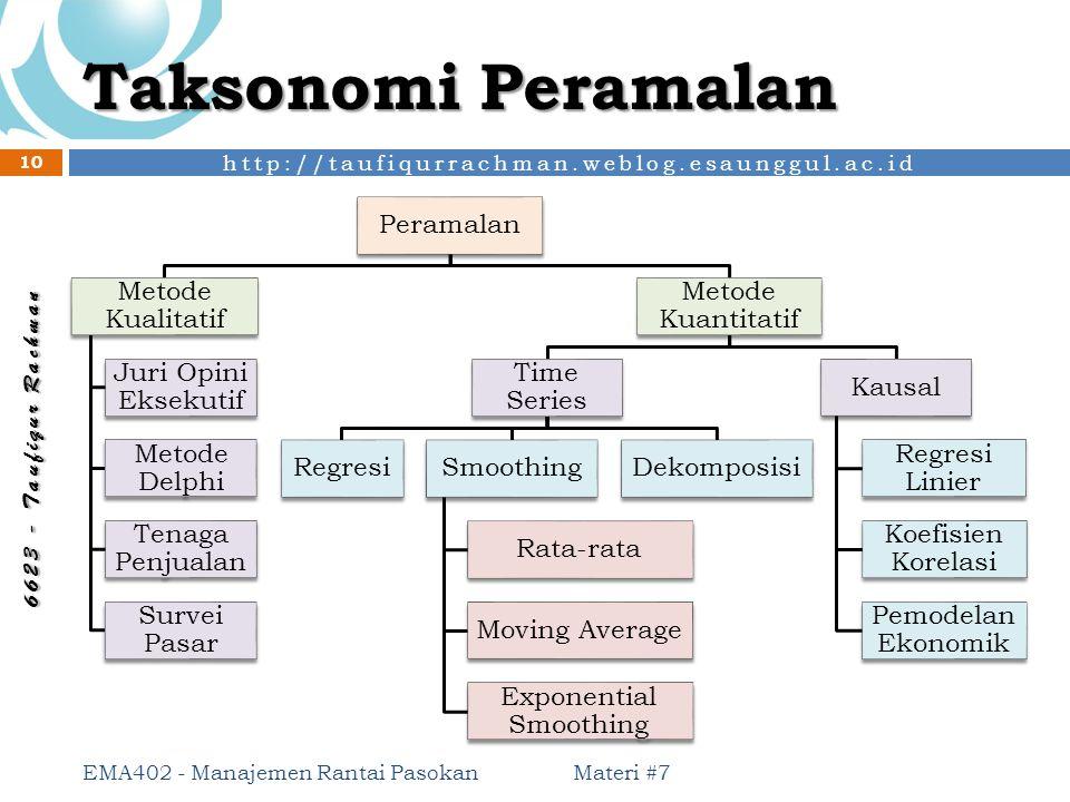 http://taufiqurrachman.weblog.esaunggul.ac.id 6 6 2 3 - T a u f i q u r R a c h m a n Taksonomi Peramalan Materi #7 EMA402 - Manajemen Rantai Pasokan