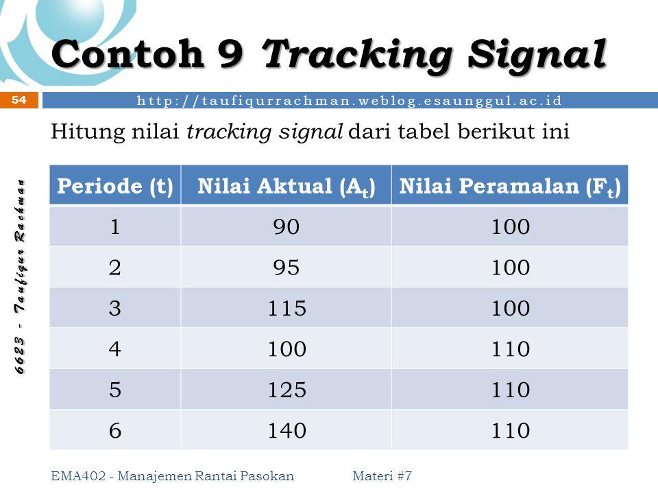 http://taufiqurrachman.weblog.esaunggul.ac.id 6 6 2 3 - T a u f i q u r R a c h m a n Contoh 9 Tracking Signal Materi #7 54 EMA402 - Manajemen Rantai