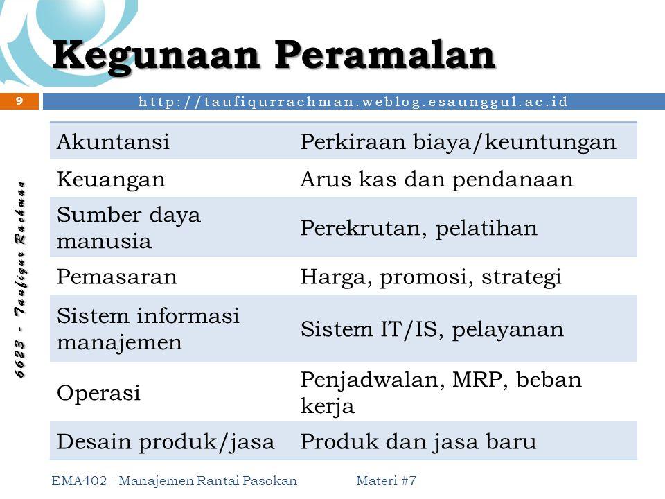 http://taufiqurrachman.weblog.esaunggul.ac.id 6 6 2 3 - T a u f i q u r R a c h m a n Kegunaan Peramalan AkuntansiPerkiraan biaya/keuntungan KeuanganA