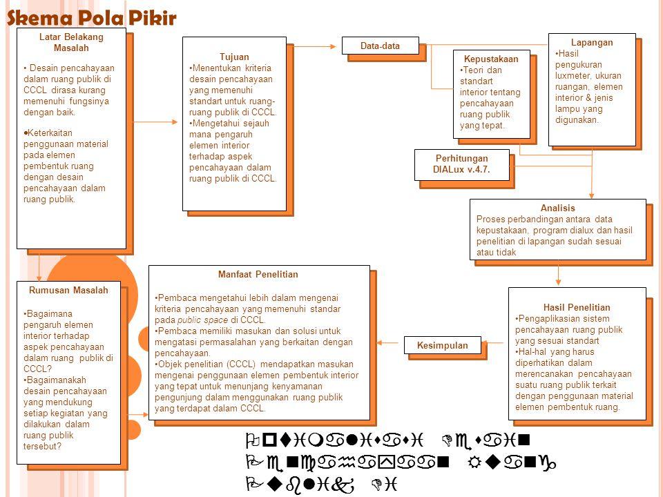 Optimalisasi Desain Pencahayaan Ruang Publik Di CCCL (Centre Culturel Et De Coopération Linguistique) SURABAYA Tujuan •Menentukan kriteria desain penc