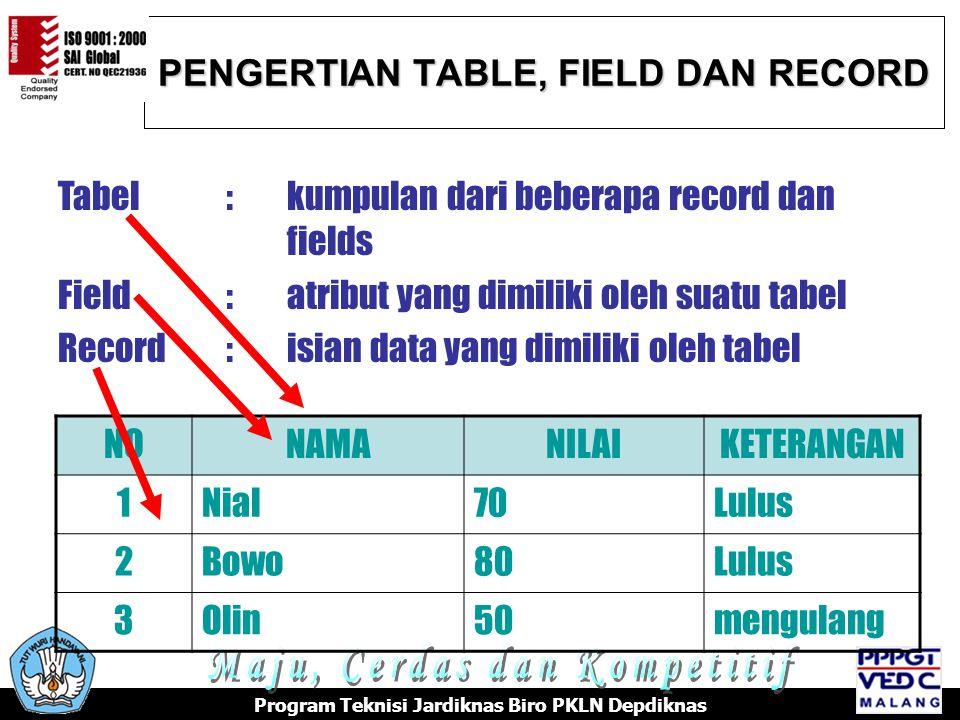 PENGERTIAN TABLE, FIELD DAN RECORD Program Teknisi Jardiknas Biro PKLN Depdiknas Tabel:kumpulan dari beberapa record dan fields Field:atribut yang dimiliki oleh suatu tabel Record:isian data yang dimiliki oleh tabel NONAMANILAIKETERANGAN 1Nial70Lulus 2Bowo80Lulus 3Olin50mengulang