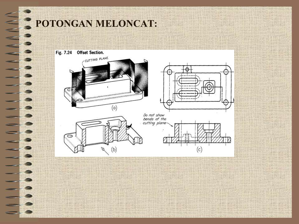 POTONGAN MELONCAT: