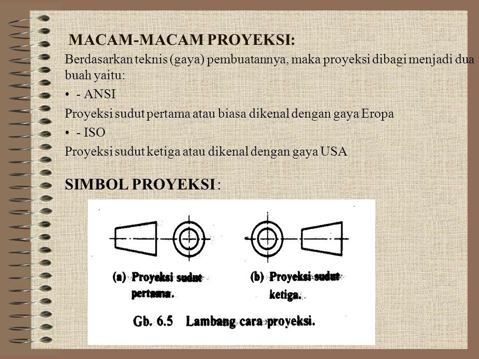 MACAM-MACAM PROYEKSI: Berdasarkan teknis (gaya) pembuatannya, maka proyeksi dibagi menjadi dua buah yaitu: • - ANSI Proyeksi sudut pertama atau biasa