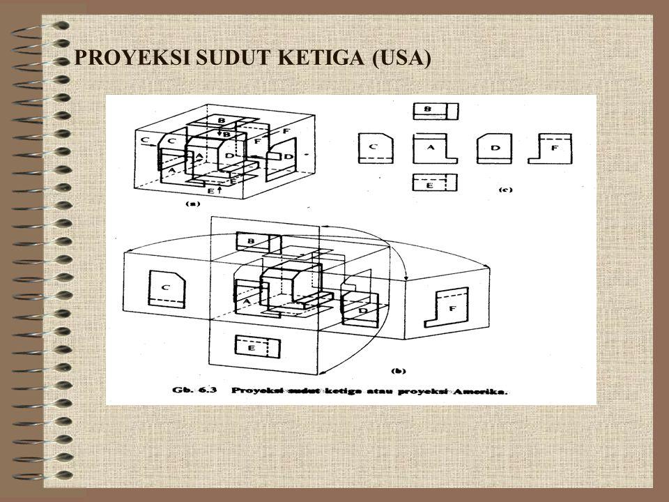 PROYEKSI SUDUT KETIGA (USA)