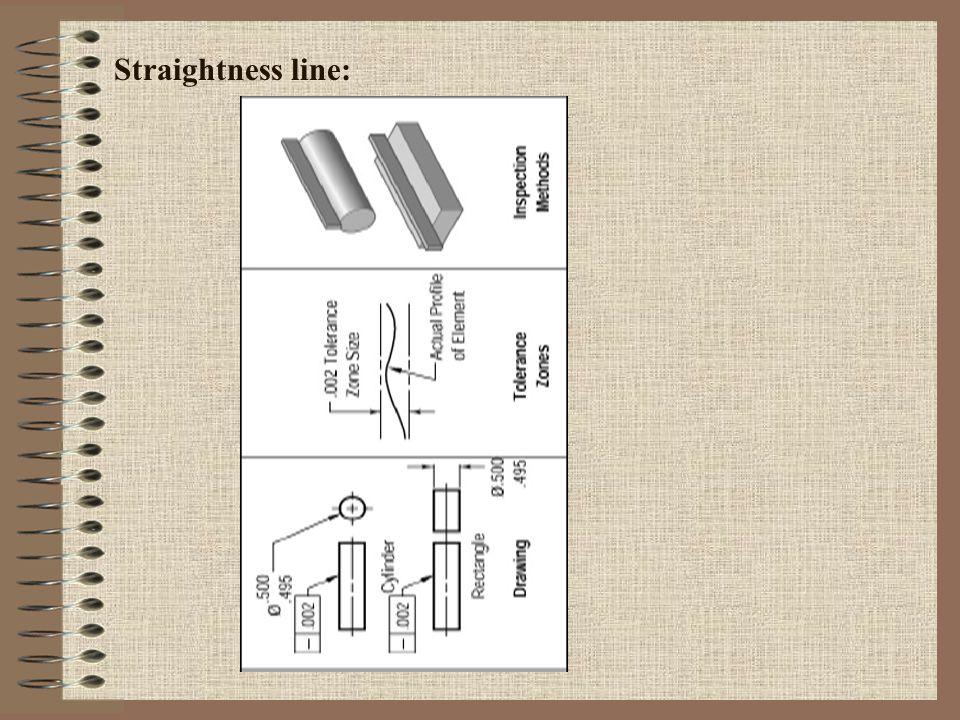 Straightness line: