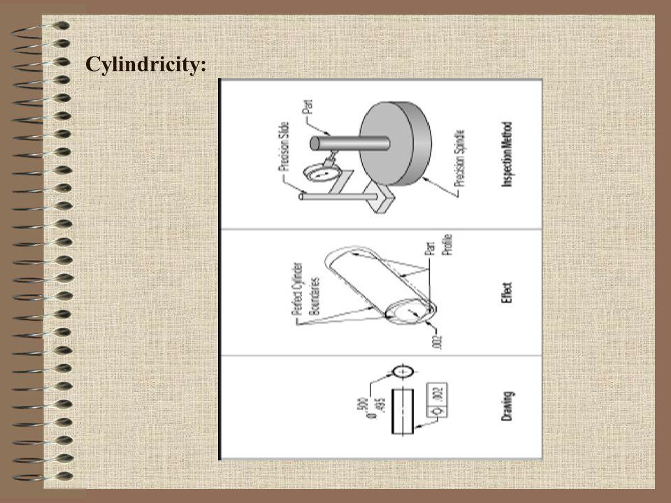 Cylindricity: