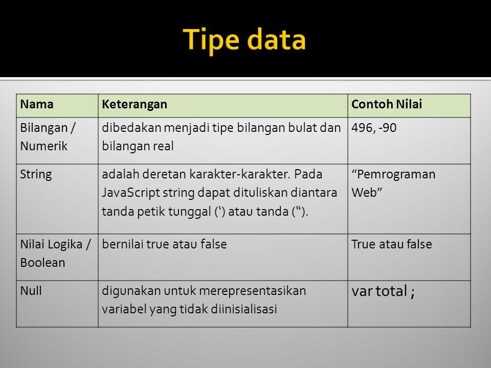 NamaKeteranganContoh Nilai Bilangan / Numerik dibedakan menjadi tipe bilangan bulat dan bilangan real 496, -90 String adalah deretan karakter-karakter