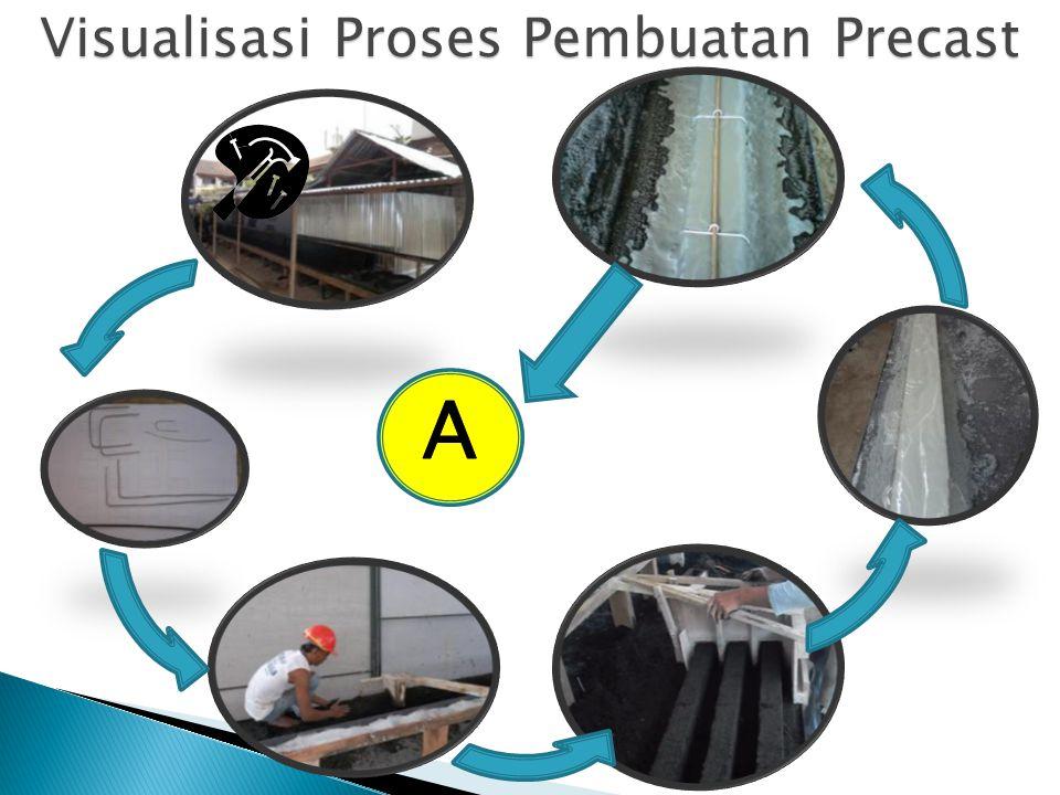 Visualisasi Proses Pembuatan Precast