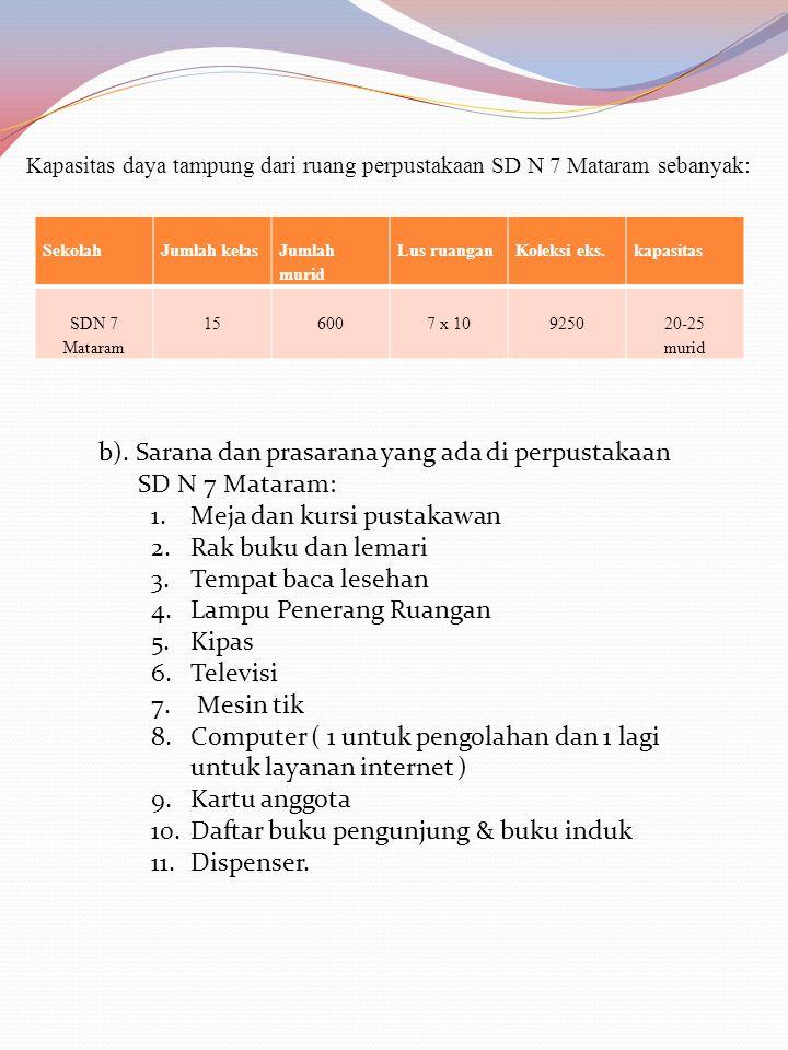 SekolahJumlah kelas Jumlah murid Lus ruanganKoleksi eks.kapasitas SDN 7 Mataram 156007 x 10925020-25 murid Kapasitas daya tampung dari ruang perpustak