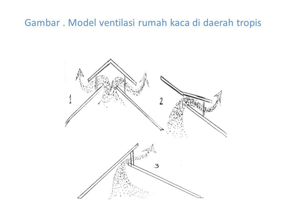 Gambar. Model ventilasi rumah kaca di daerah tropis