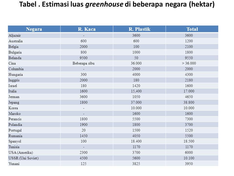 Tabel.Estimasi luas greenhouse di beberapa negara (hektar) NegaraR.