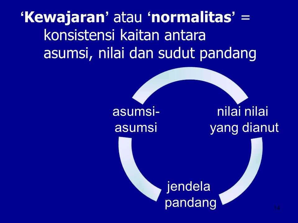 14 asumsi- asumsi nilai yang dianut jendela pandang 'Kewajaran' atau 'normalitas' = konsistensi kaitan antara asumsi, nilai dan sudut pandang