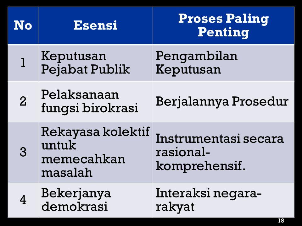 NoEsensi Proses Paling Penting 1 Keputusan Pejabat Publik Pengambilan Keputusan 2 Pelaksanaan fungsi birokrasi Berjalannya Prosedur 3 Rekayasa kolekti