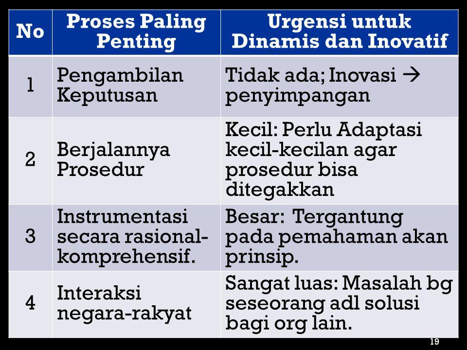 No Proses Paling Penting Urgensi untuk Dinamis dan Inovatif 1 Pengambilan Keputusan Tidak ada; Inovasi  penyimpangan 2 Berjalannya Prosedur Kecil: Pe