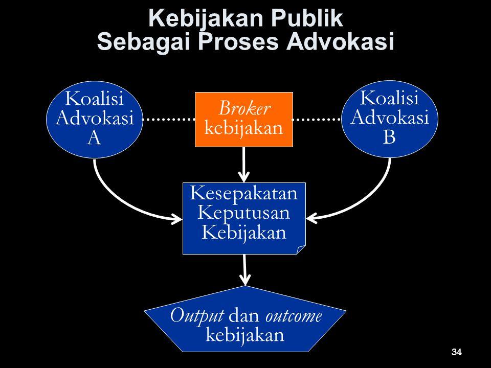 Kebijakan Publik Sebagai Proses Advokasi Koalisi Advokasi A Koalisi Advokasi B Broker kebijakan Kesepakatan Keputusan Kebijakan Output dan outcome keb