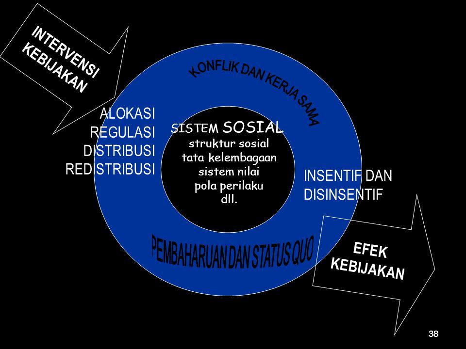 INTERVENSI KEBIJAKAN SISTEM SOSIAL struktur sosial tata kelembagaan sistem nilai pola perilaku dll. EFEK KEBIJAKAN ALOKASI REGULASI DISTRIBUSI REDISTR