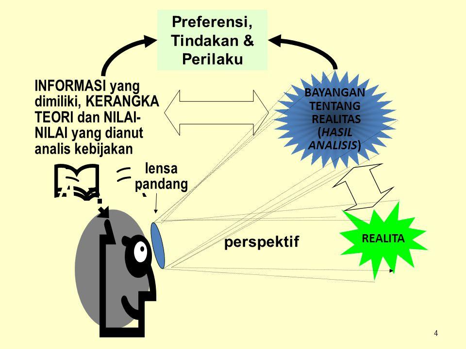 4 lensa pandang REALITA BAYANGAN TENTANG REALITAS (HASIL ANALISIS) INFORMASI yang dimiliki, KERANGKA TEORI dan NILAI- NILAI yang dianut analis kebijak